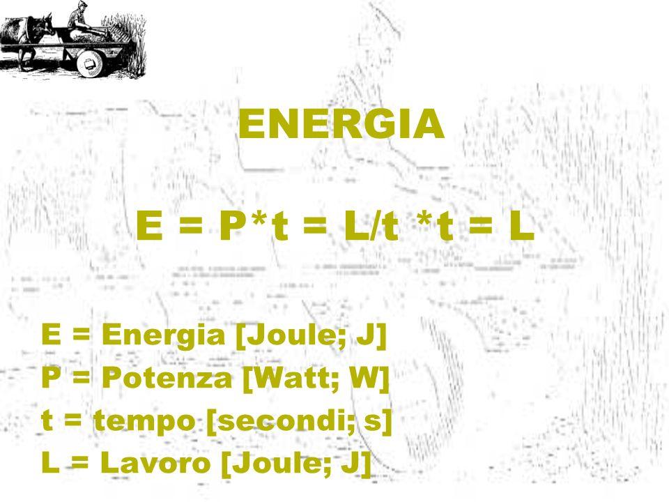 ENERGIA E = P*t = L/t *t = L E = Energia [Joule; J]